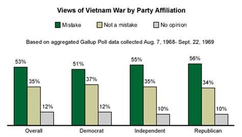 Us Involvement In The Vietnam War Essays